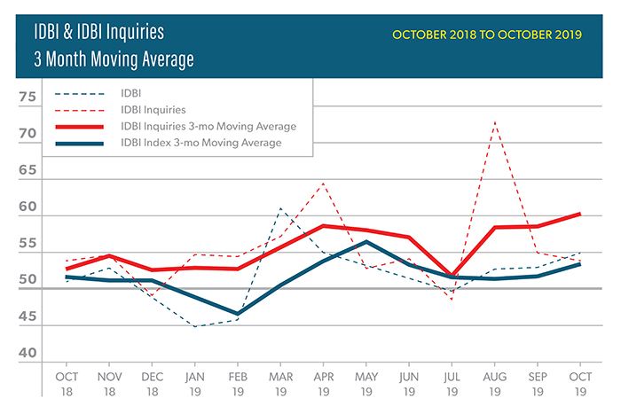 Asid Releases October Interior Design Billings Index Kitchen Bath Business